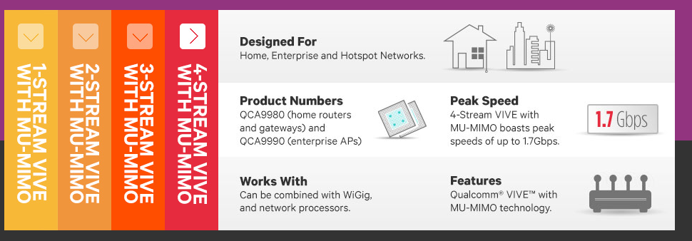 Qualcomm Atheros 4T4R multiuser mimo 1.7Gbps