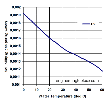solubility-h2-water