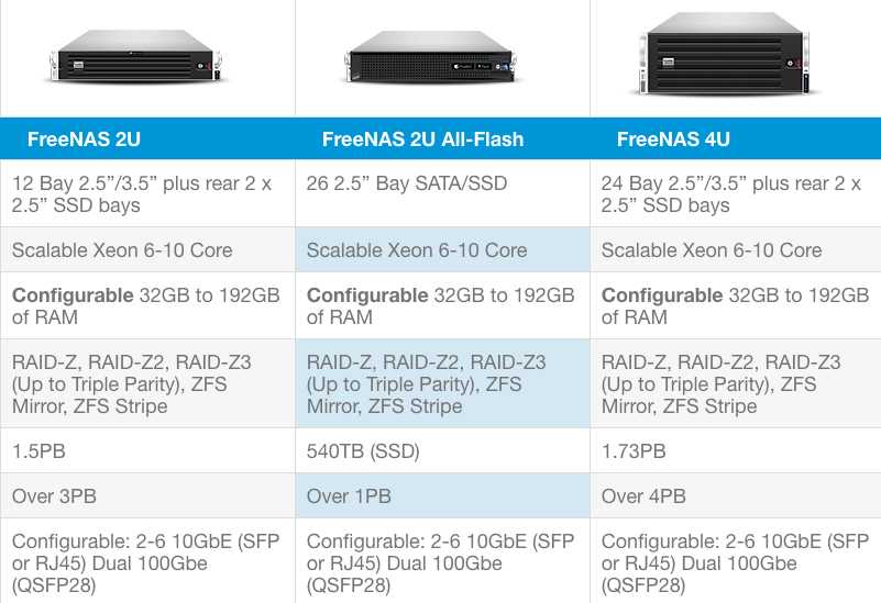 ZFS is the only choice. fools use raid5
